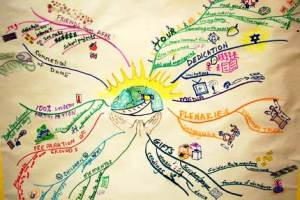 Dome-mindmap
